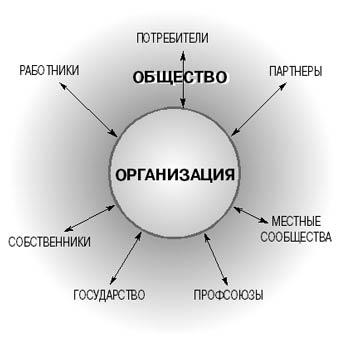 организации,